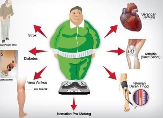 Cara Mudah Menurunkan Berat Badan Tanpa Diet Dan Olahraga